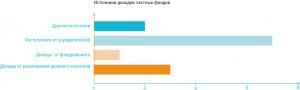 Истоники доходов частных фондов (кликните, чтобы увеличить картинку)