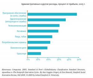 Административные расходы. Процент от прибыли, 2005 г.
