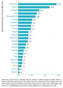 Доля некоммерческого сектора в ВВП стран