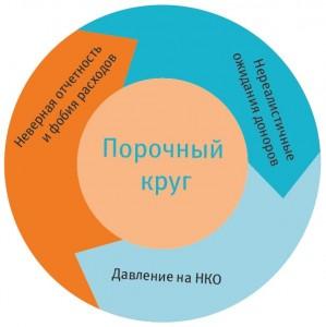Порочный круг