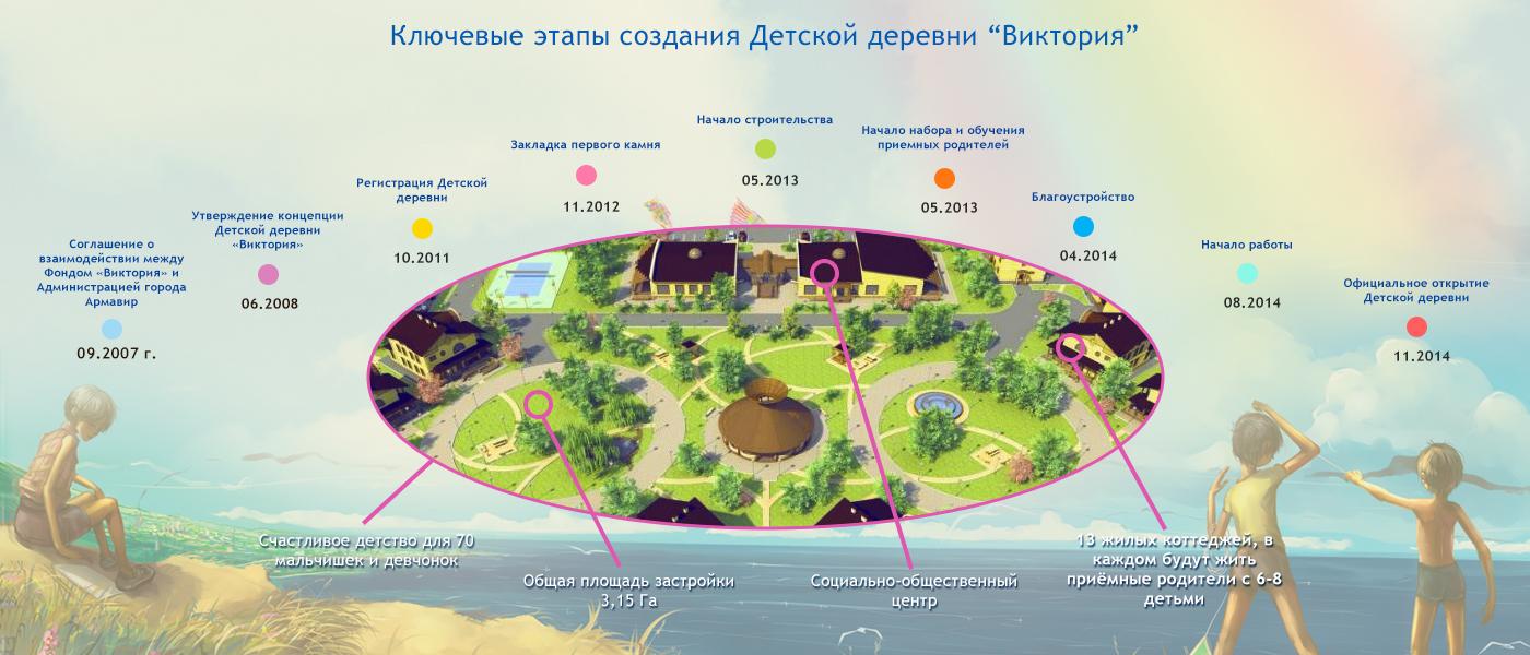 Благотворительный детский фонд «Виктория» продолжает сбор средств на строительство Детской деревни в городе Армавир